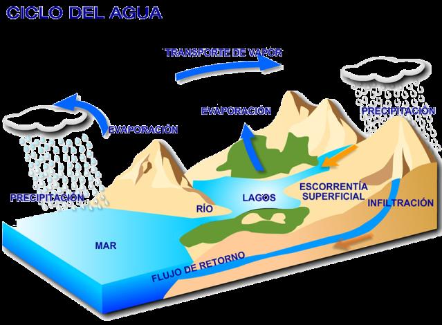 ciclo_agua